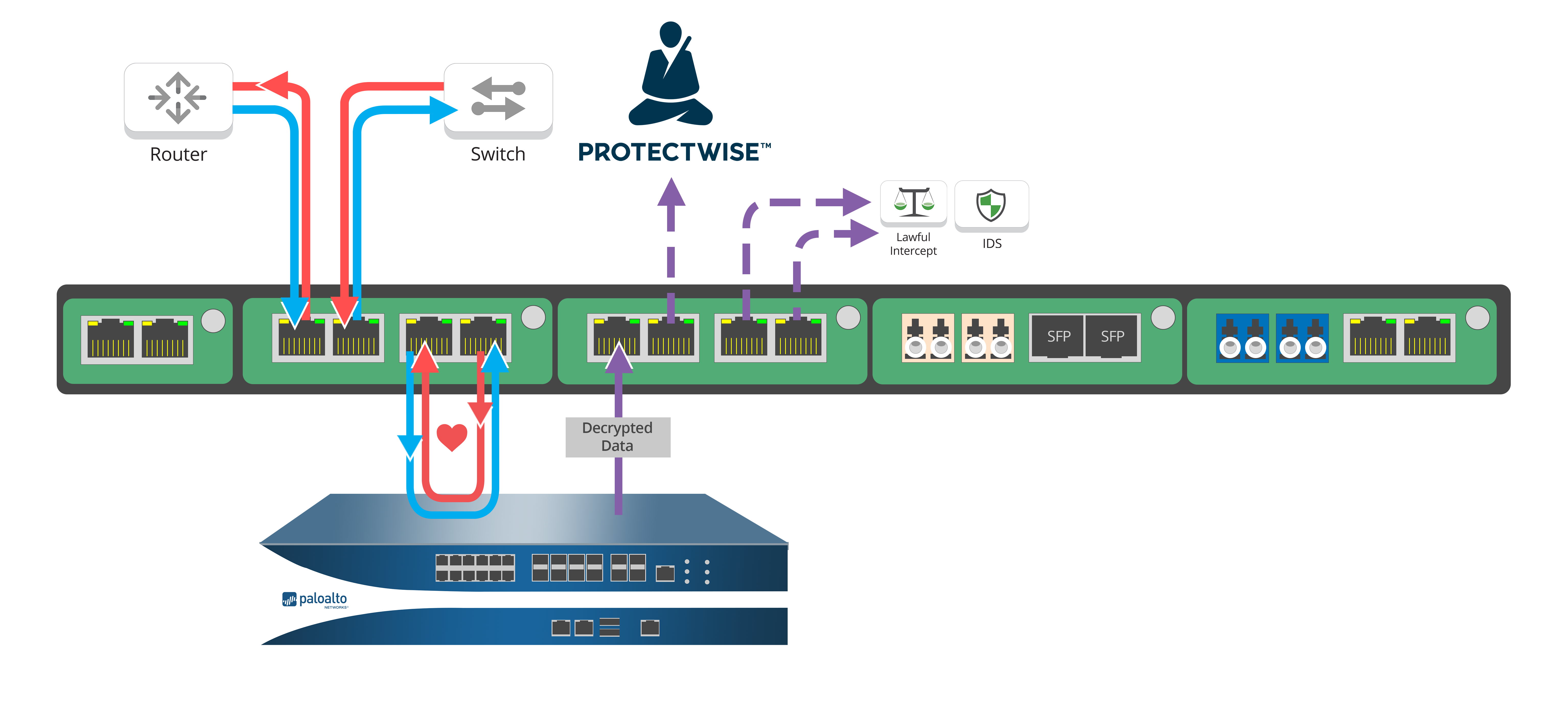 1U network flow with Palo Alto networks and Protectwise