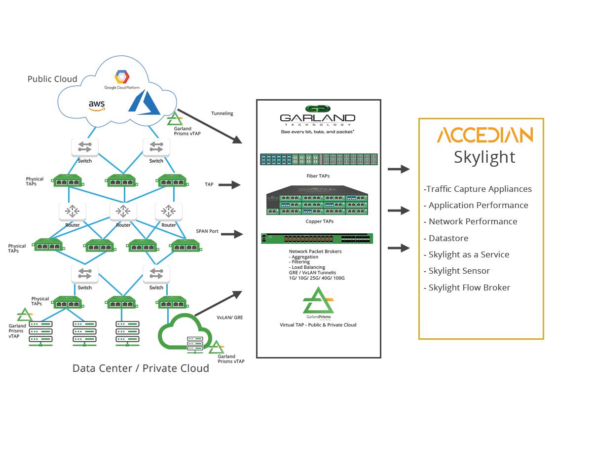 Accedian_Cloud_Diagram_IJSB