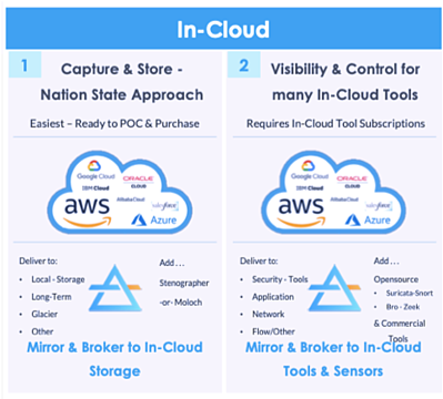 Cloud Packet Visibility