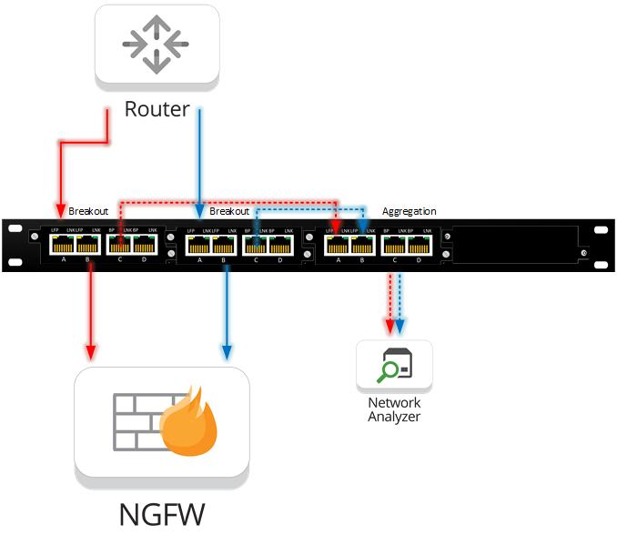 Uni-directional link aggregation