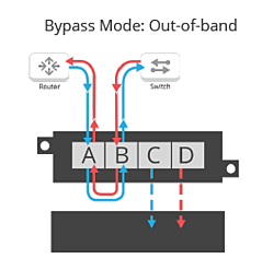 Bypass mode out of band