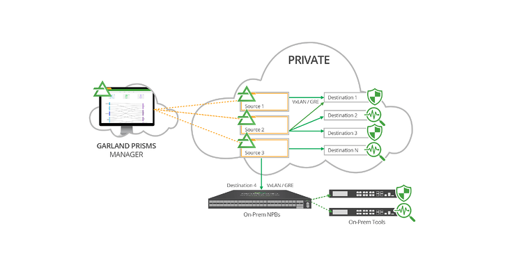 Prisms-PrivateCloud-diagram100819-LR