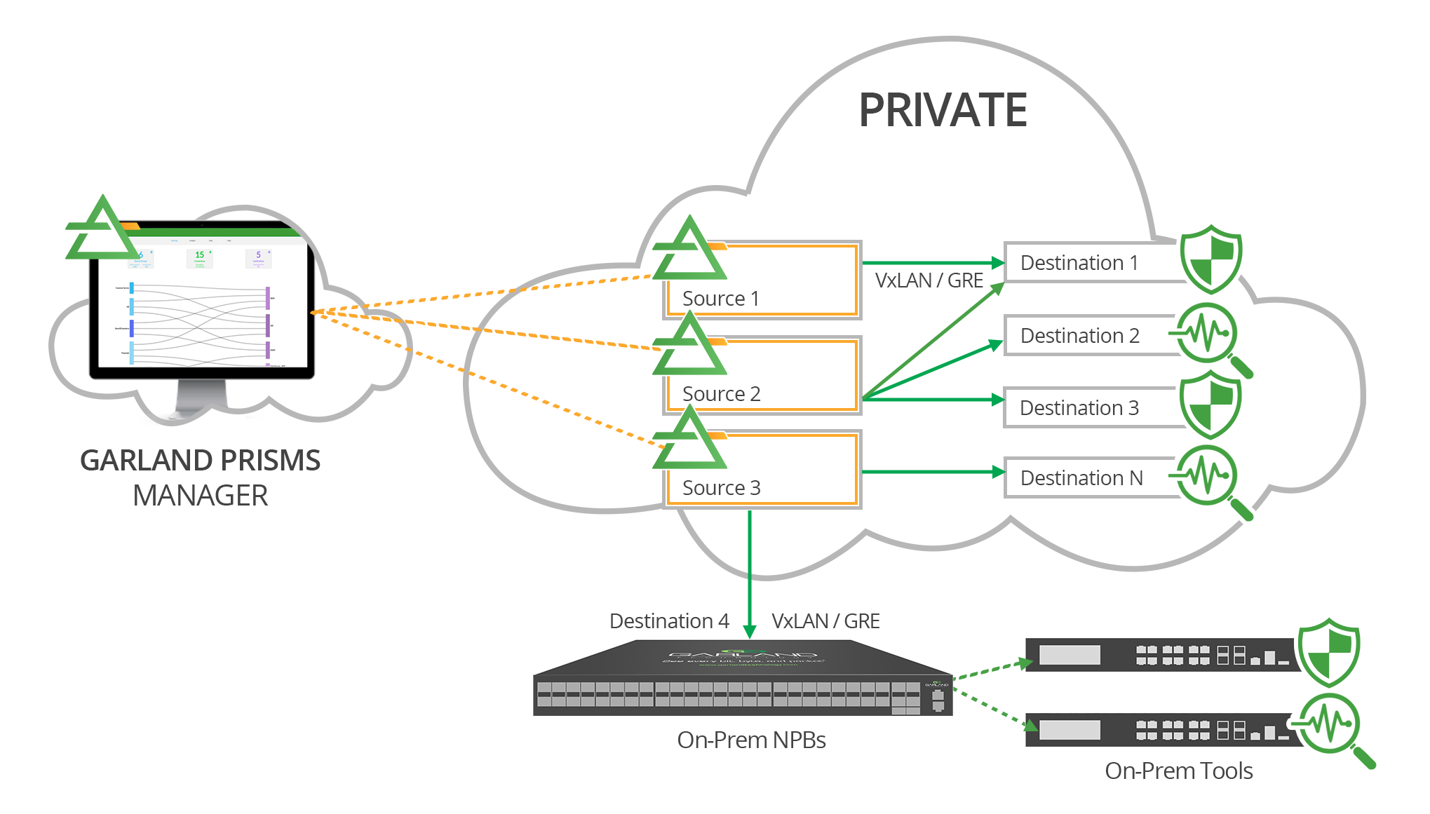Private Cloud environment