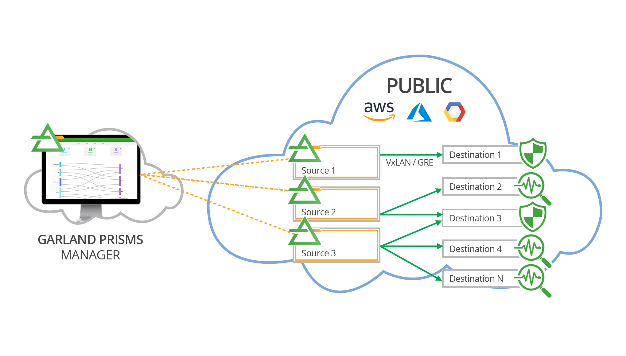 Prisms-PublicCloud-diagram-c-LR