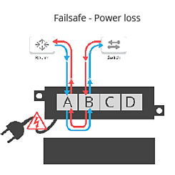 failsafe powerloss
