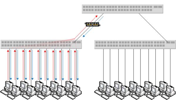 Distribution Layer Taps2