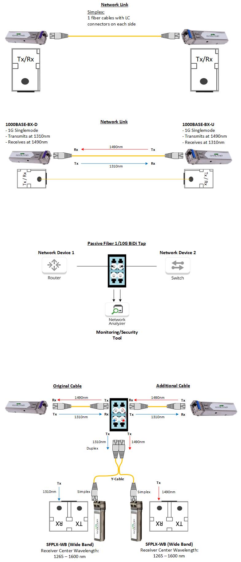 LC Simplex Connections | Fiber Solution