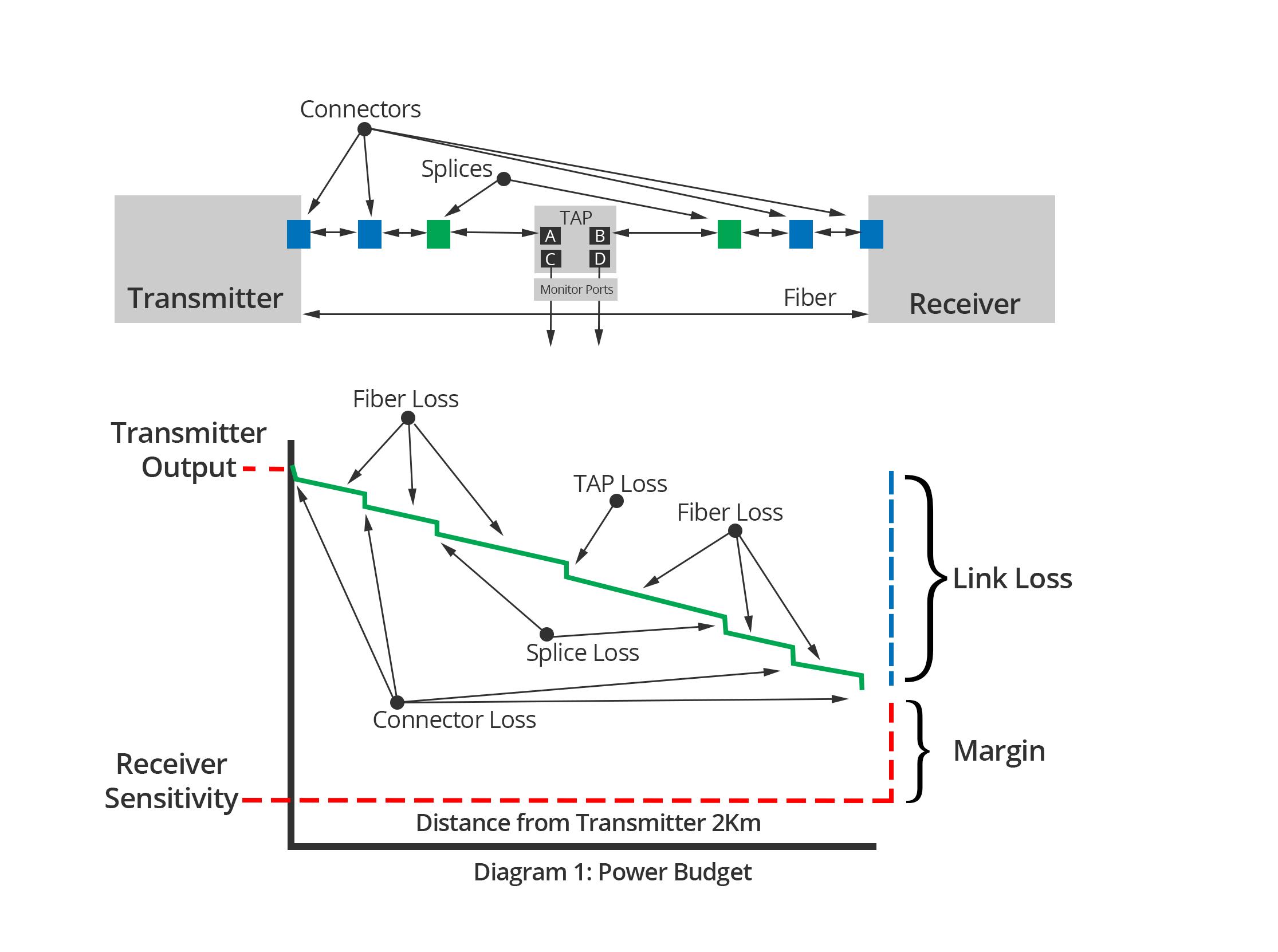 Fiber Optic Split Ratio Specs