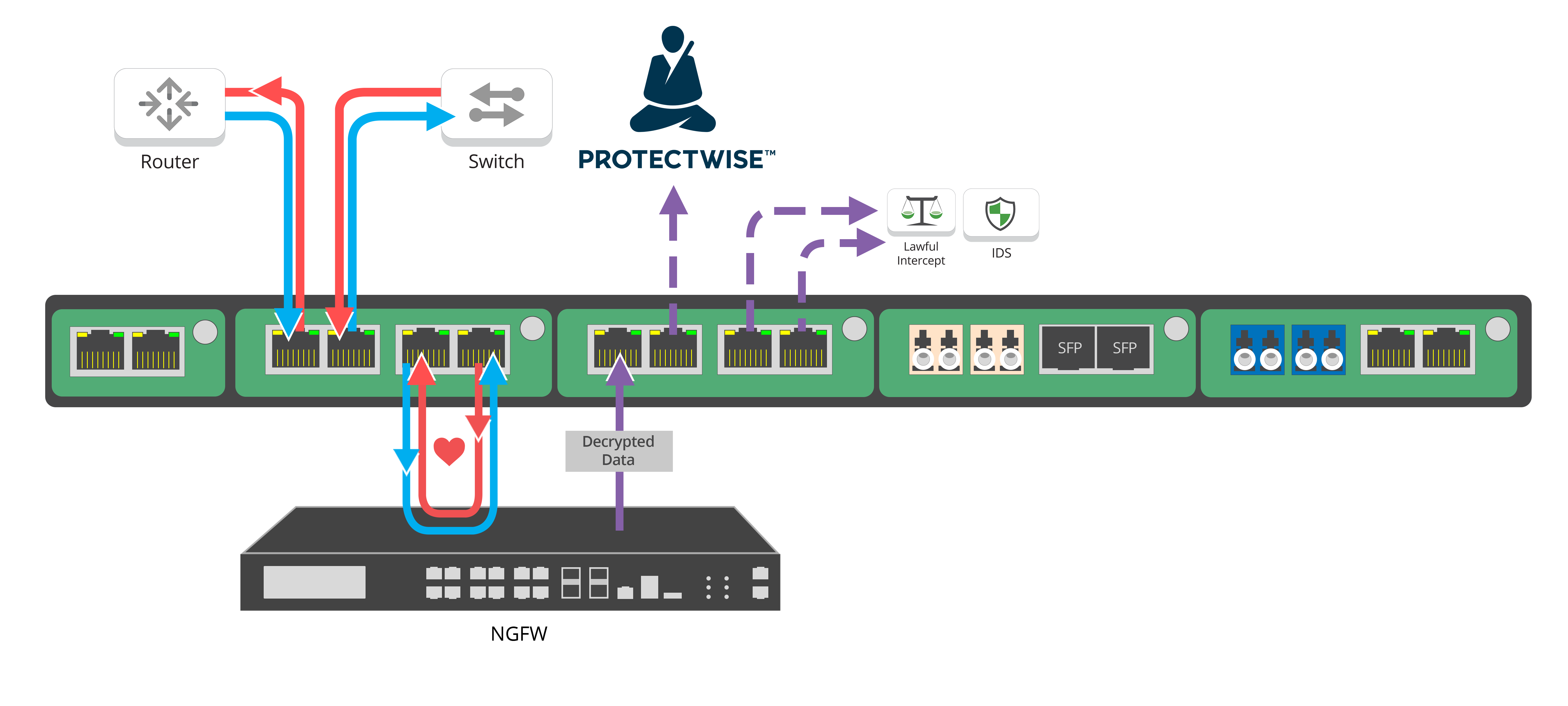 GT1U-PW encrypted traffic flow
