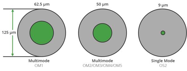 Optical-Fiber-Core Diameters
