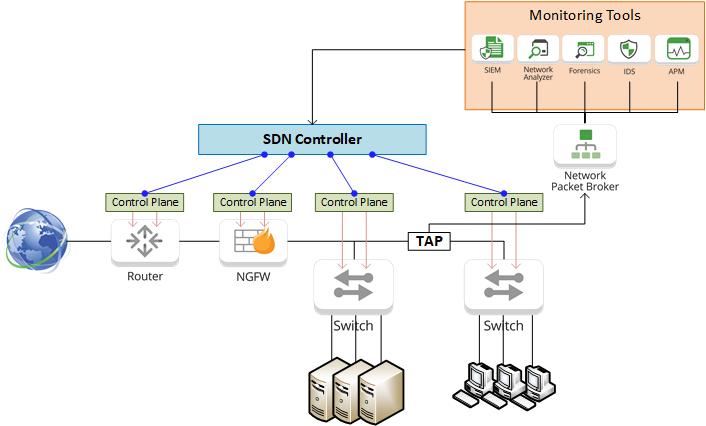 SDN Diagram