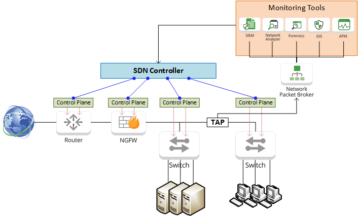SDN Diagram