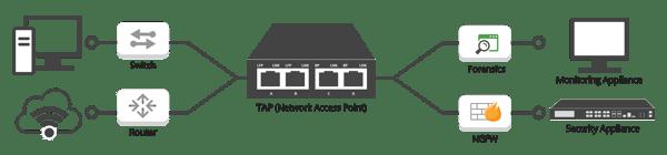 Network TAPs Flow Diagram