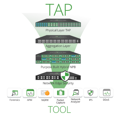 From Network TAP to Tools