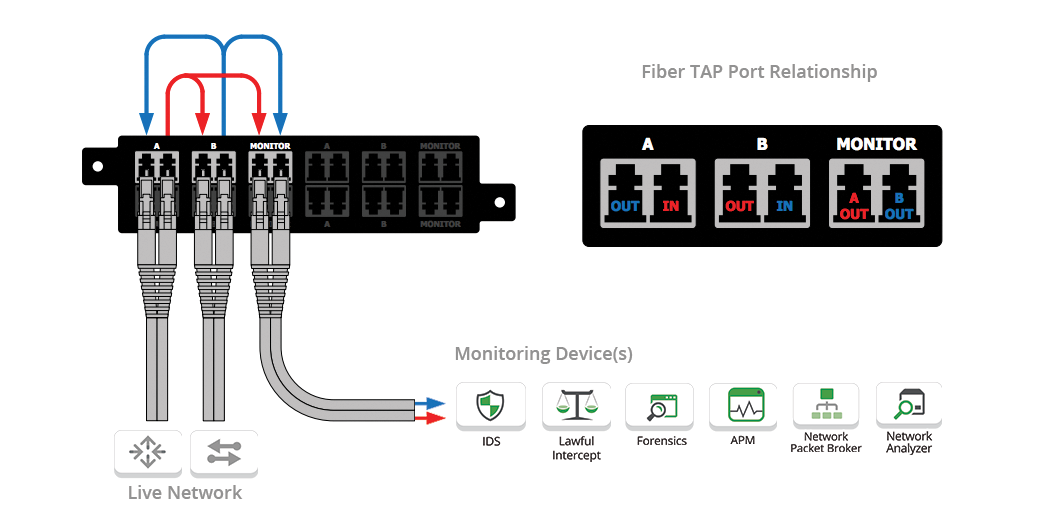 Single-mode Passive Fiber