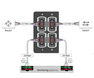 Passive Fiber Modular Chassis - MTP 24 Multi Mode Fiber