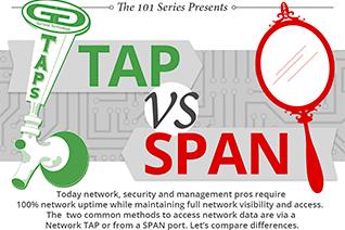 TAP vs SPAN