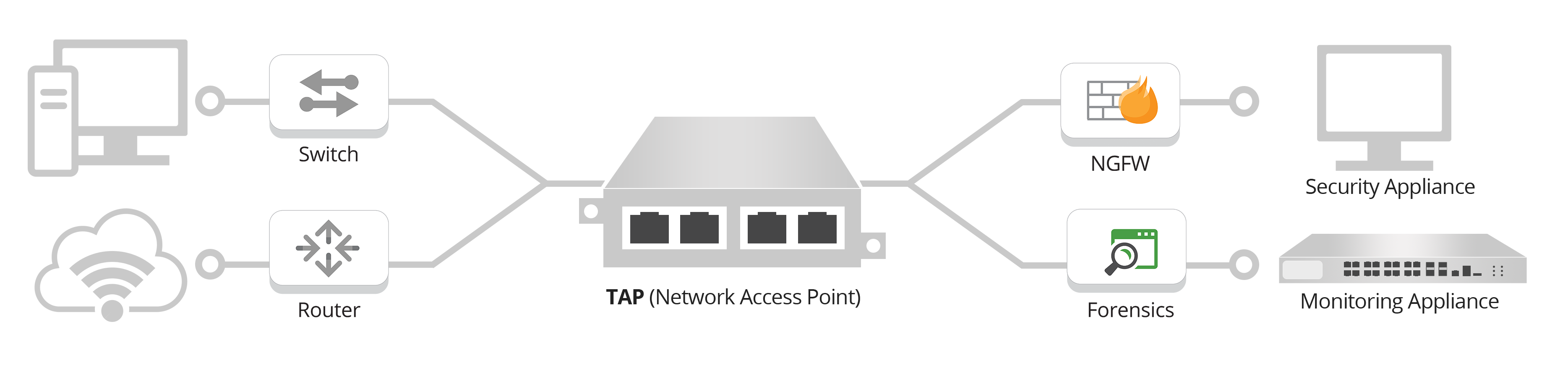 Network TAPs
