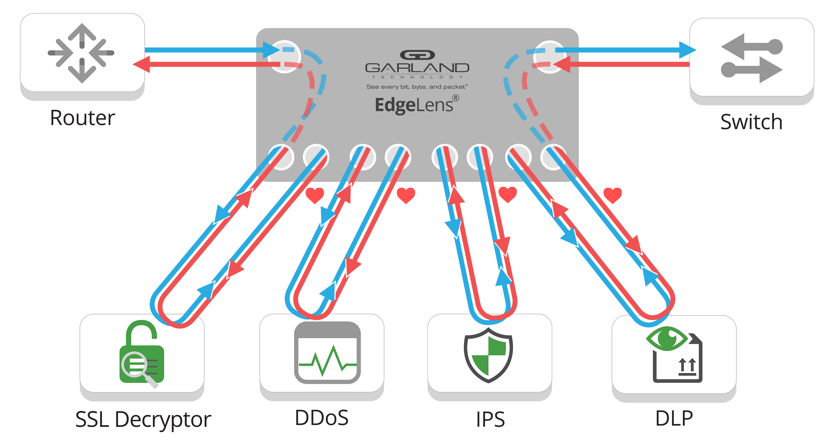 EdgeLens® Network Flow Diagram