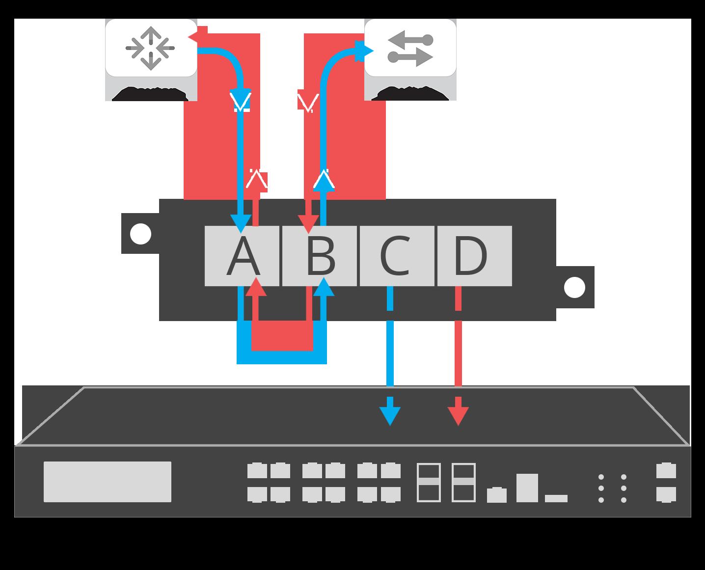 Bypass Mode: Off-Line