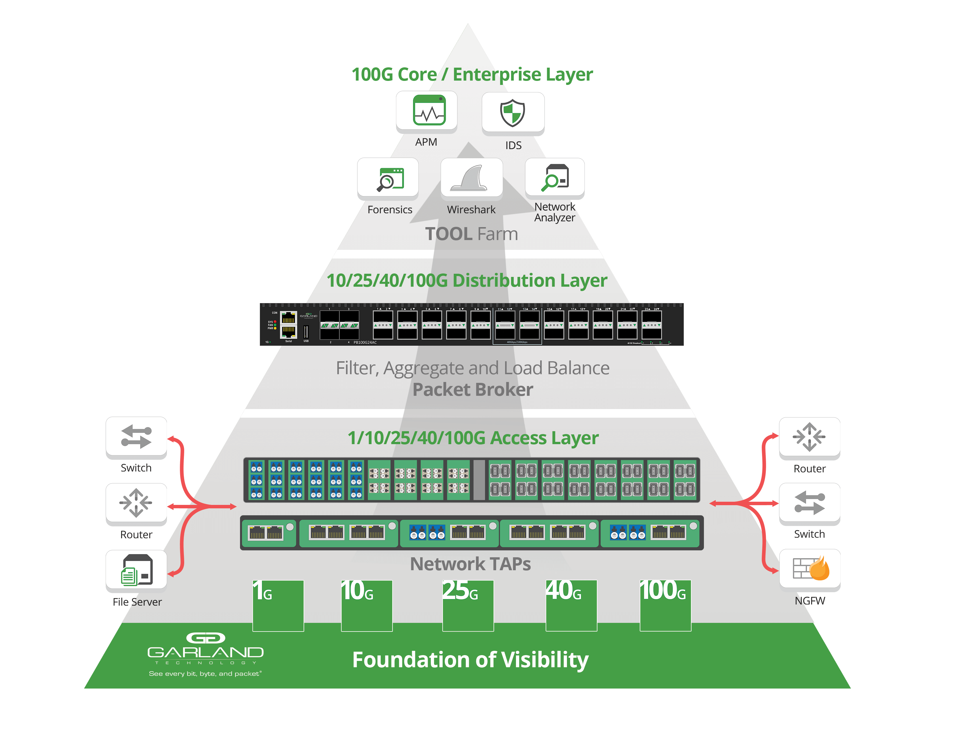 Network Visibility Hierarchy Pyramid