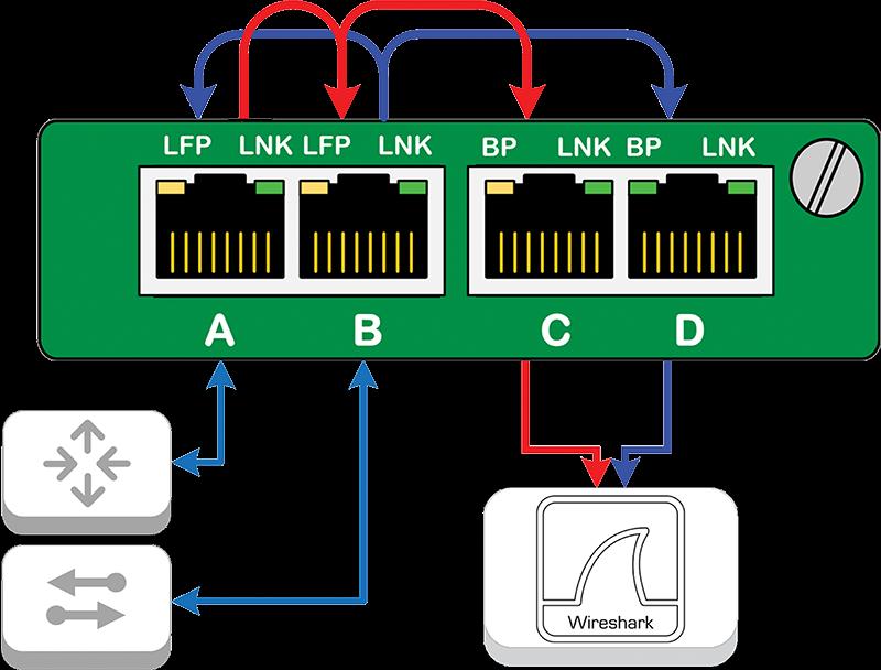 Breakout TAP flow