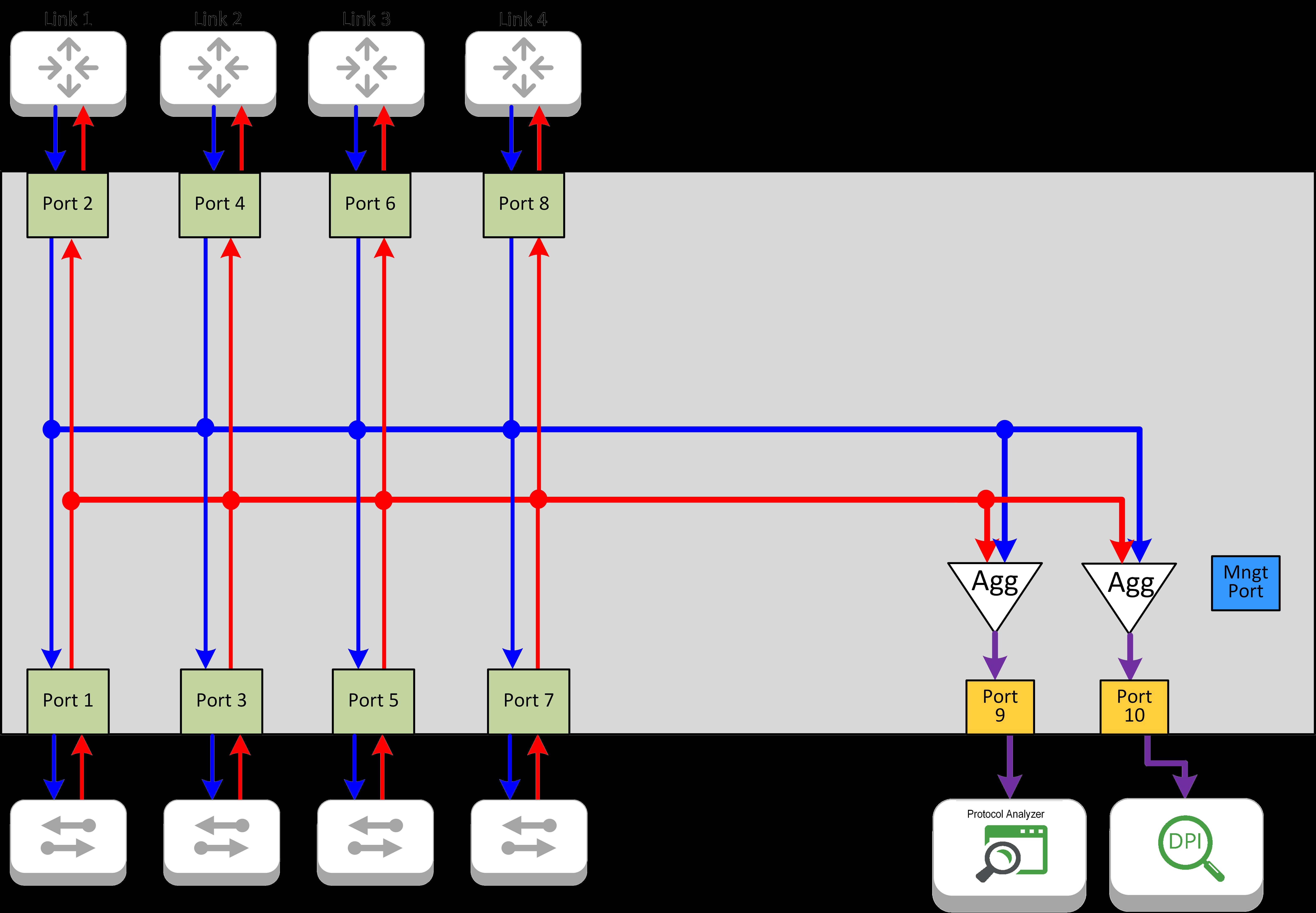 INT1G10CSA Aggregation Flow