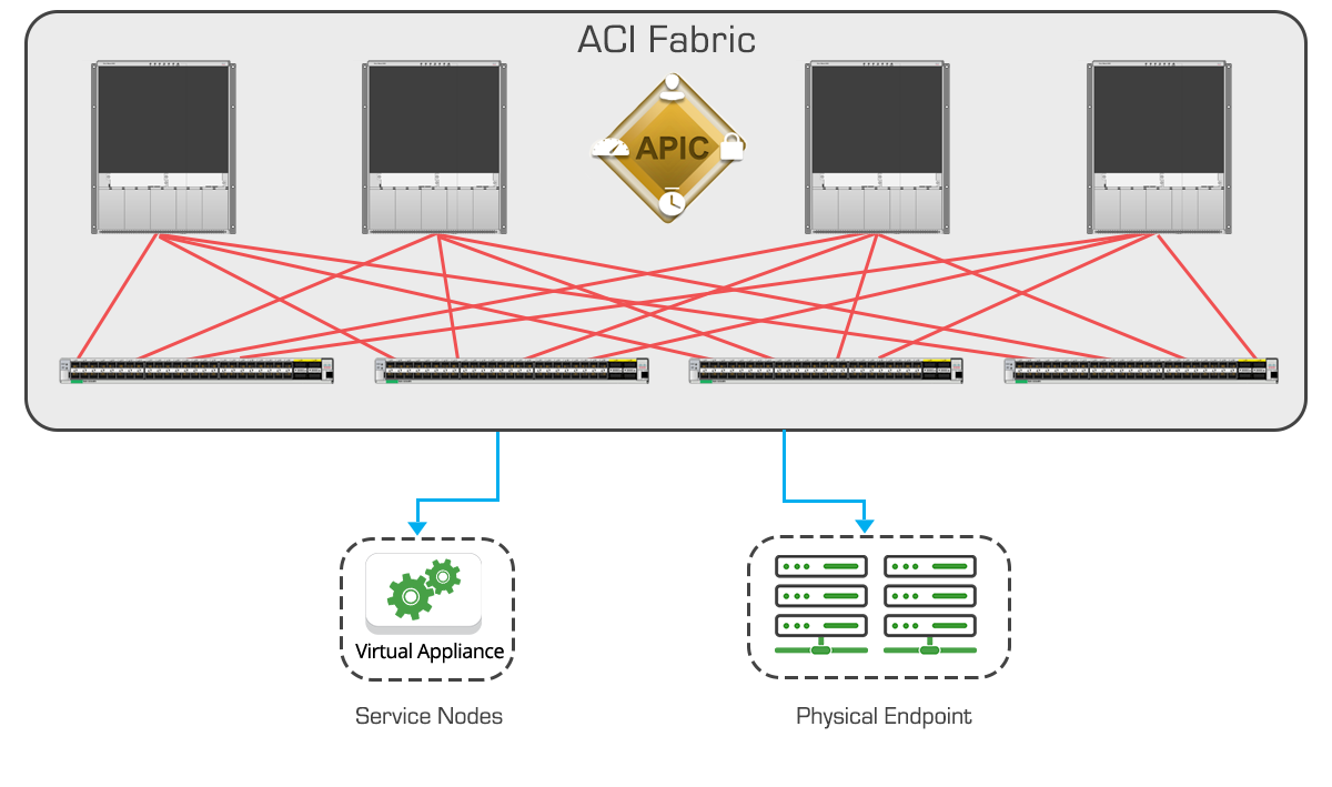 Cisco ACI Fabric