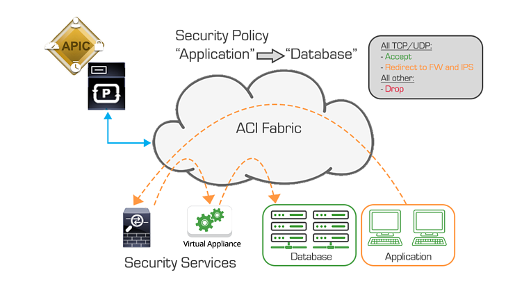 Cloud Cisco ACI