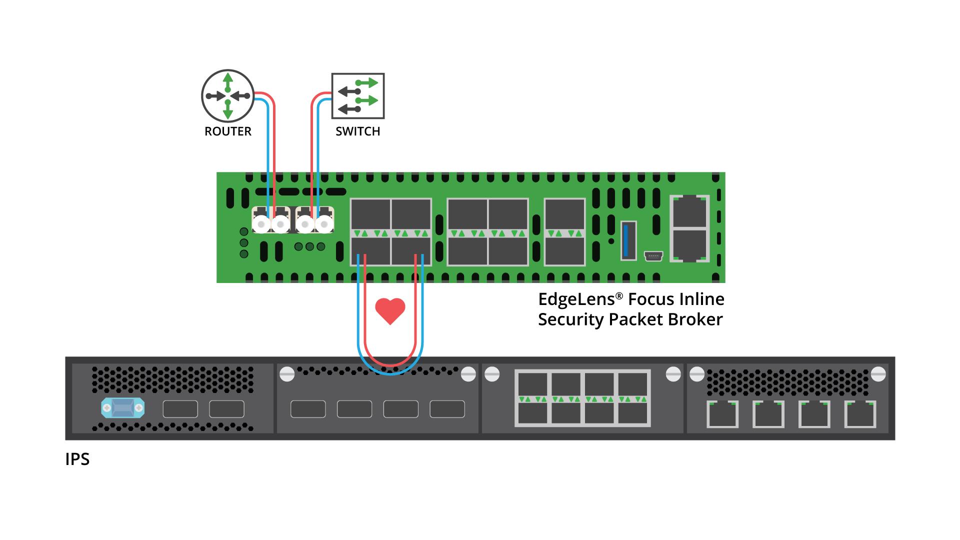 EdgeLens-Focus-Inline-Security-Packet-Broker