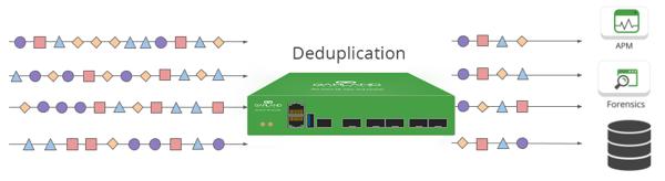 Deduplication2