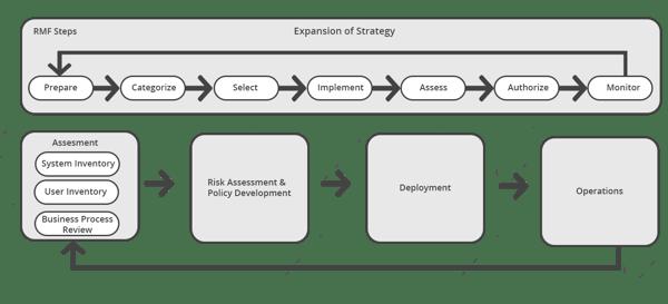 FederalWP_Diagram