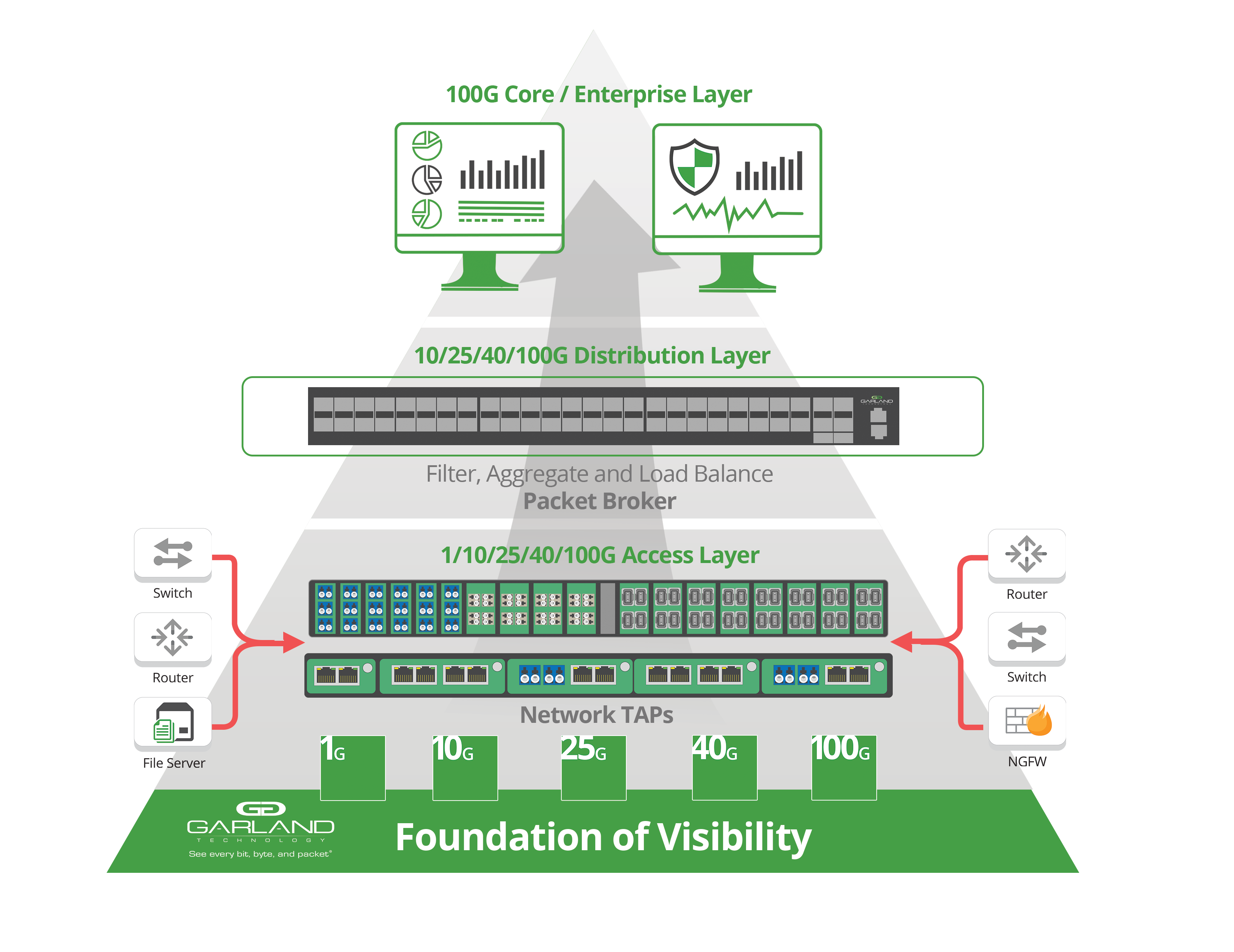 Foundation of Visibility