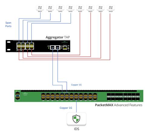 AggregatorTAP PacketMAX