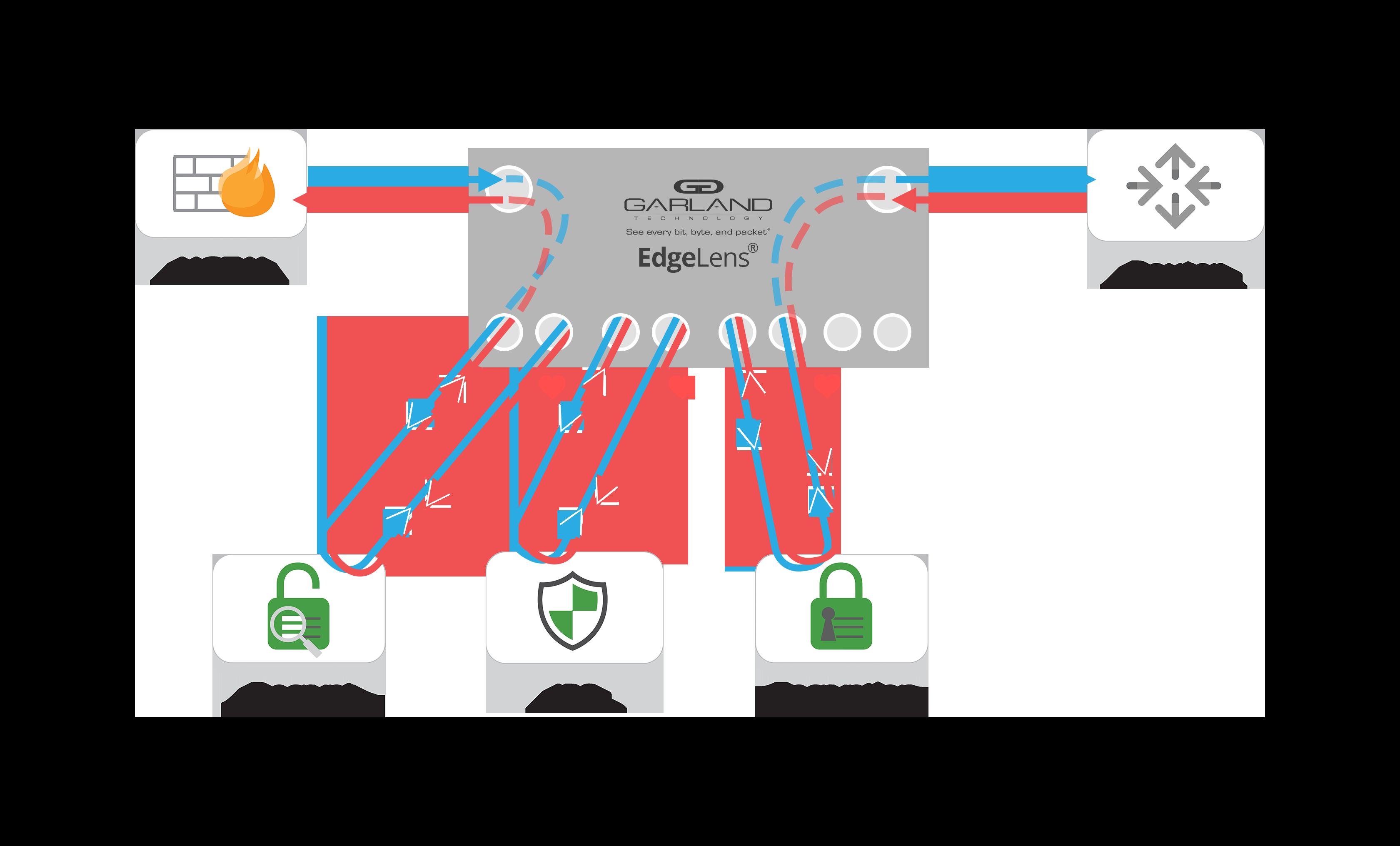 EdgeLens Decrypt Encrpyt network Flow