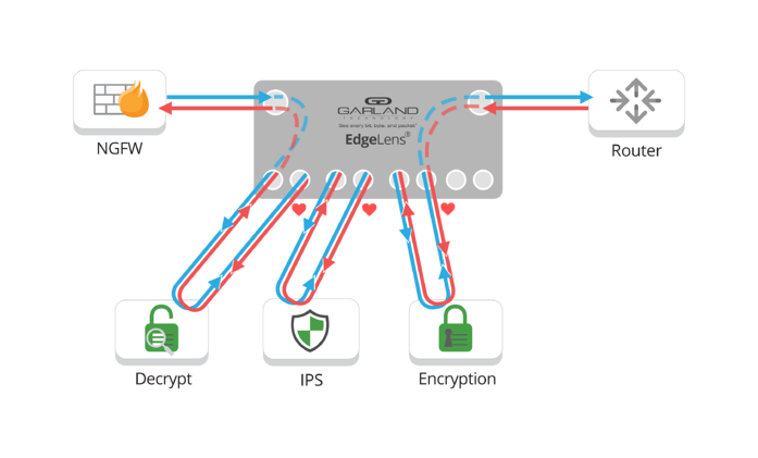 How to Monitor Encrypted Traffic and Keep Your Network Secure