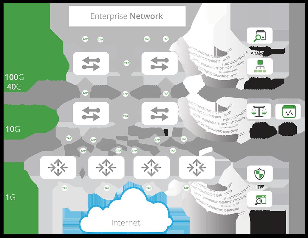 Enterprise Network