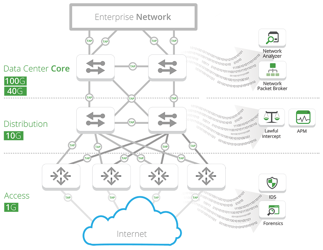 Enterprise Network Hierarchy