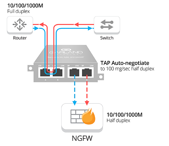 How a network TAP auto-negotates Link Speed Synchronization