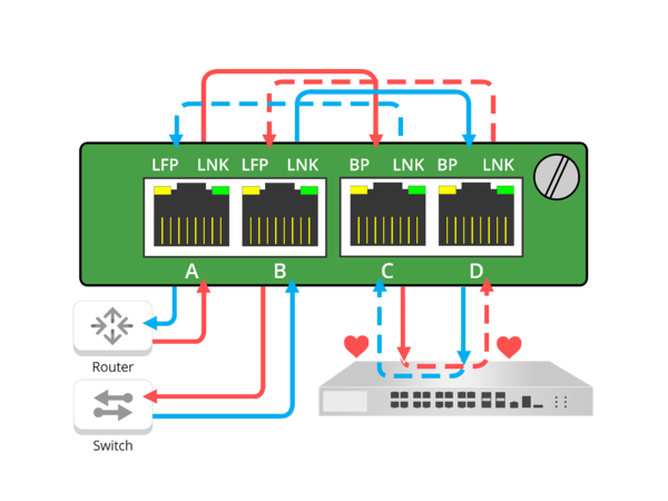 Figure 2: Network TAP providing a Fail Safe Solution to Active, In-line Appliances