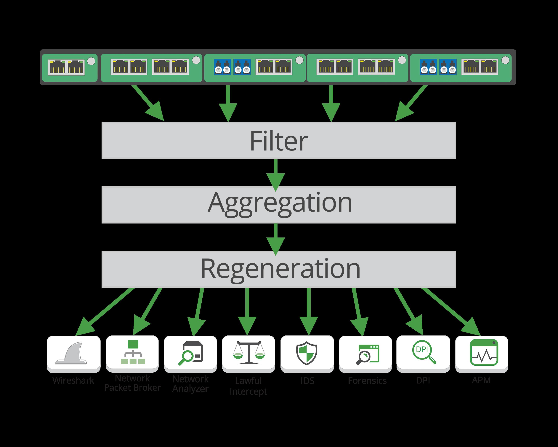Filtering + Aggregation + Load Balancing