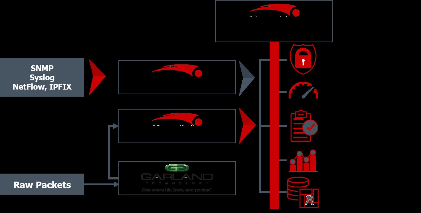 Garland Technology + Cirries Technologies