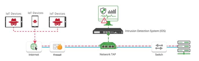 IPS-IDS-TAP