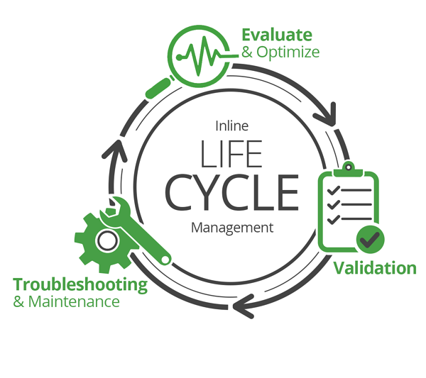 Inline Lifecycle Management Diagram