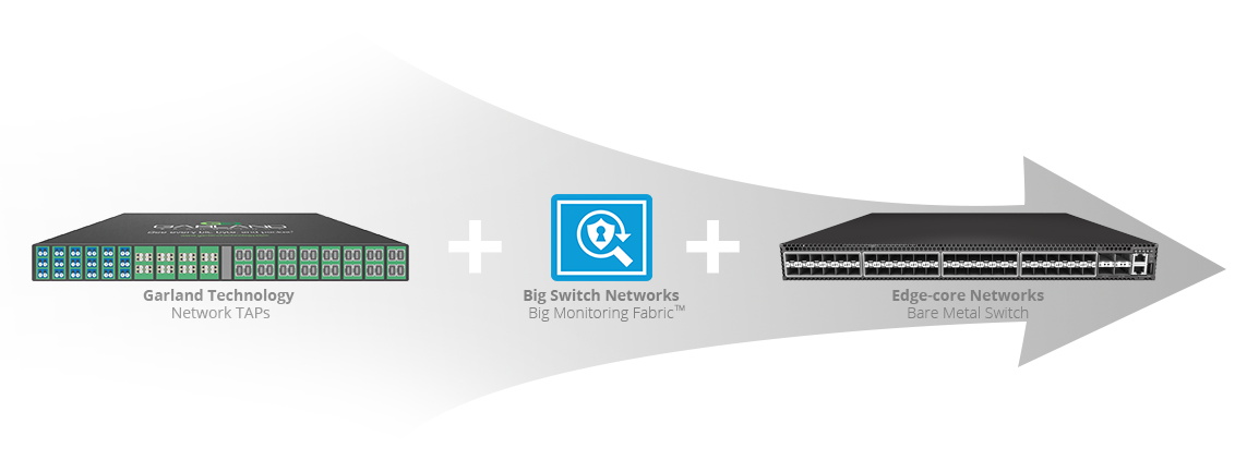 End-to-End SDN Visibility Solution