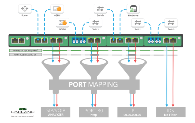 Port Mapping via a Backplane Filter with Garland's new 1G Packet Broker System