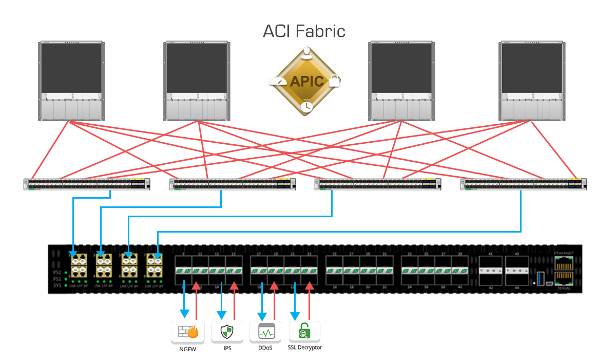 Cisco ACI with Edgelens first