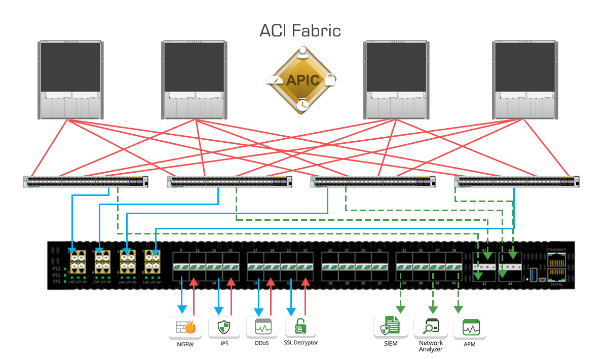 Cisco ACI with edgelens 2ns