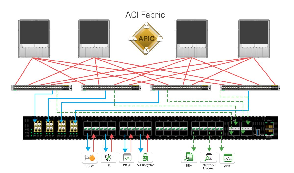 Cisco ACI with edgelens 2ns