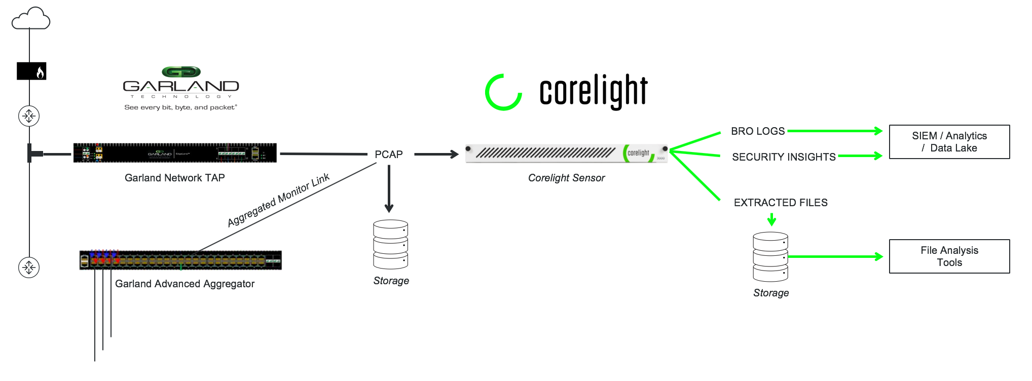 Corelight_Garland_Diagram